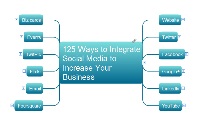 125 Ways to Integrate Social Media to Increase Your Business *