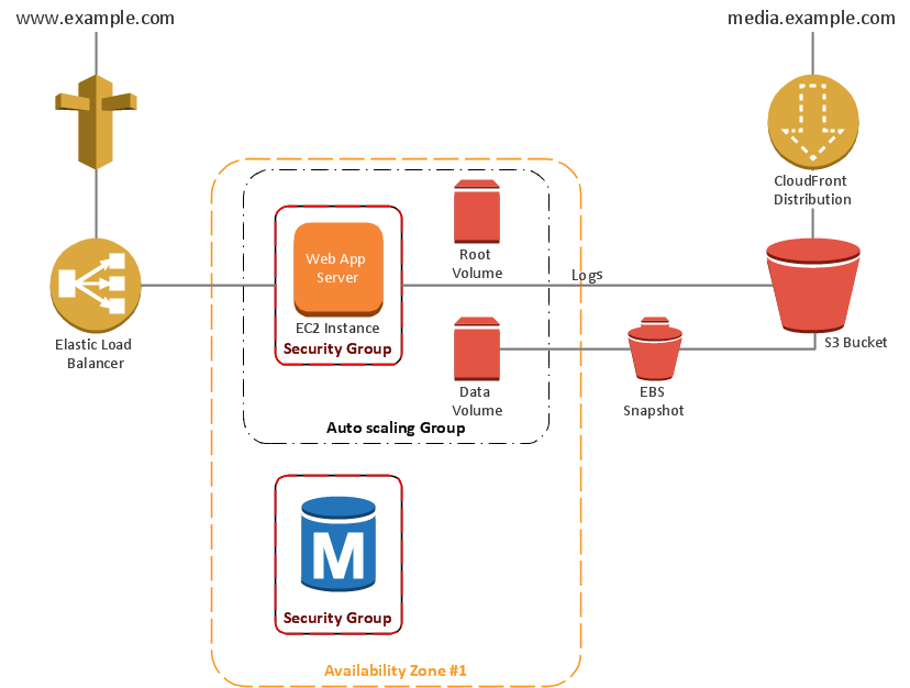 3 tier auto scalable web application architecture 2 tier for Architecture application web