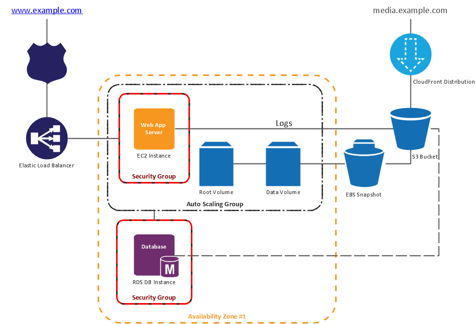 Amazon Web Services (AWS) diagram - 2 Tier auto scalable Web application architecture in 1 AZ