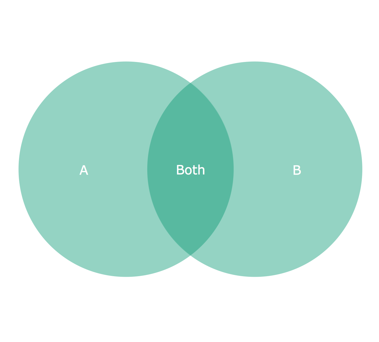 2 Circle Venn Diagram.