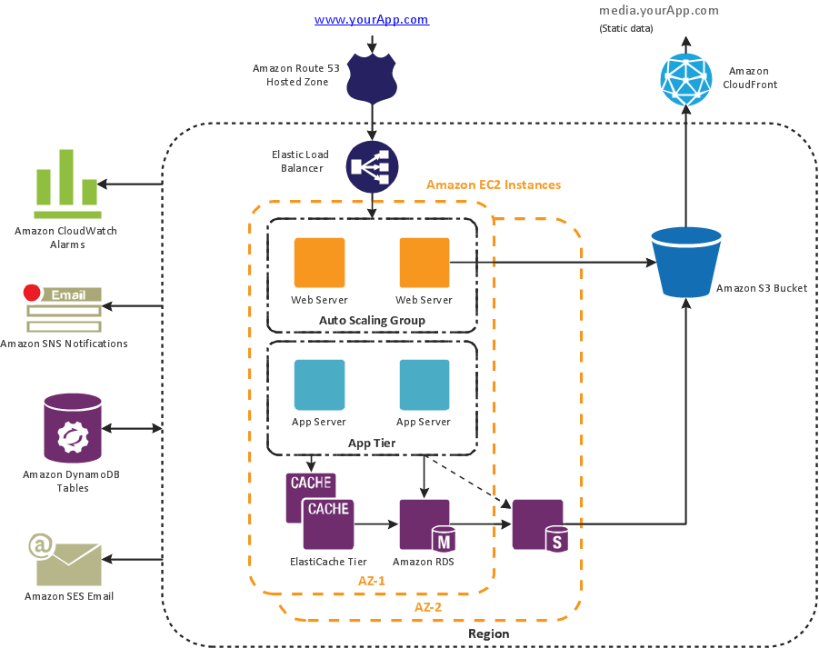 Amazon Web Services (AWS) diagram - 3 Tier auto scalable Web application architecture
