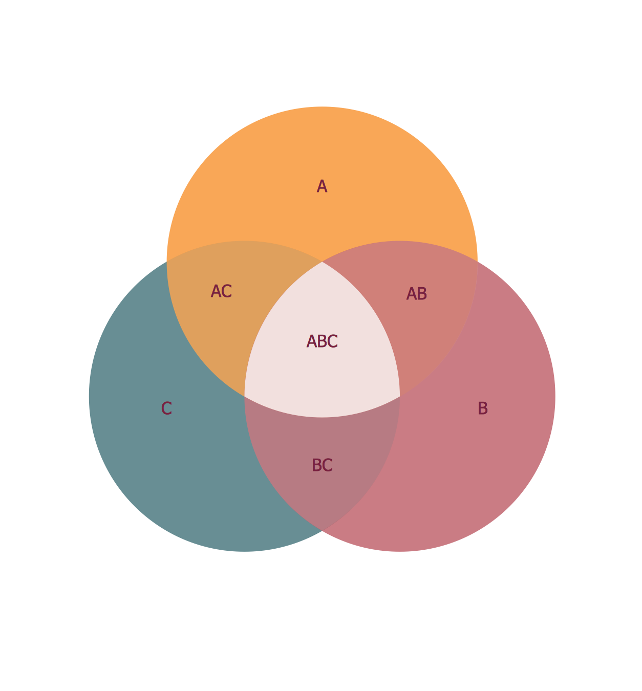 3 circle venn. venn diagram template. venn's construction for 3 sets