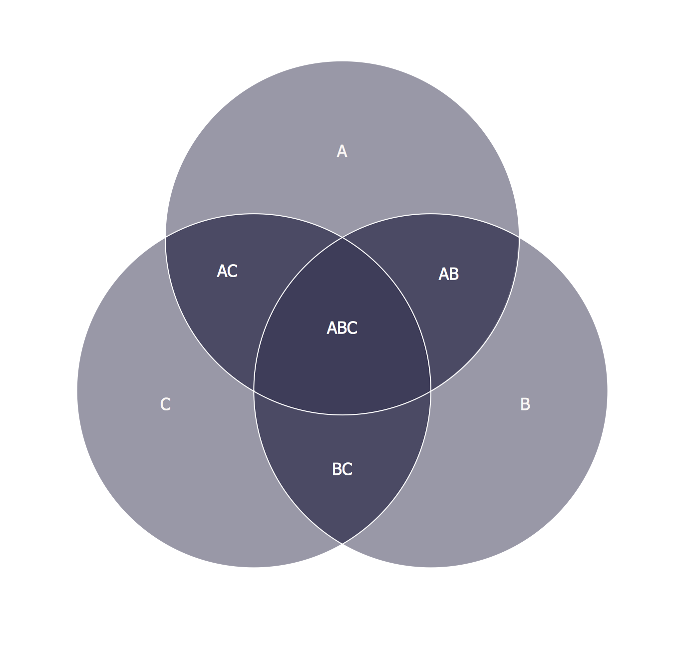 3 circle venn diagram logic
