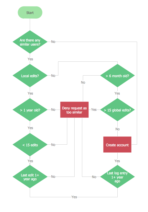 how to draw program flow chart