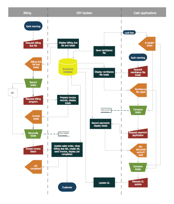 Account Flowchart Stockbridge System. Flowchart Examples On Accounting Flowchart Template