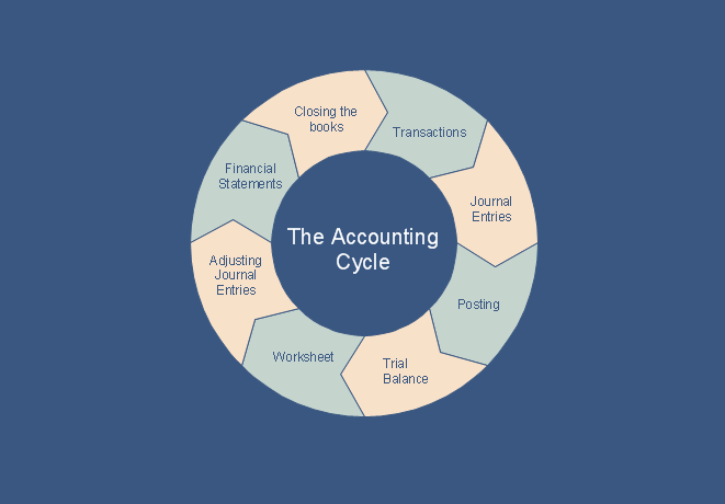 What is the Accounting Cycle? *