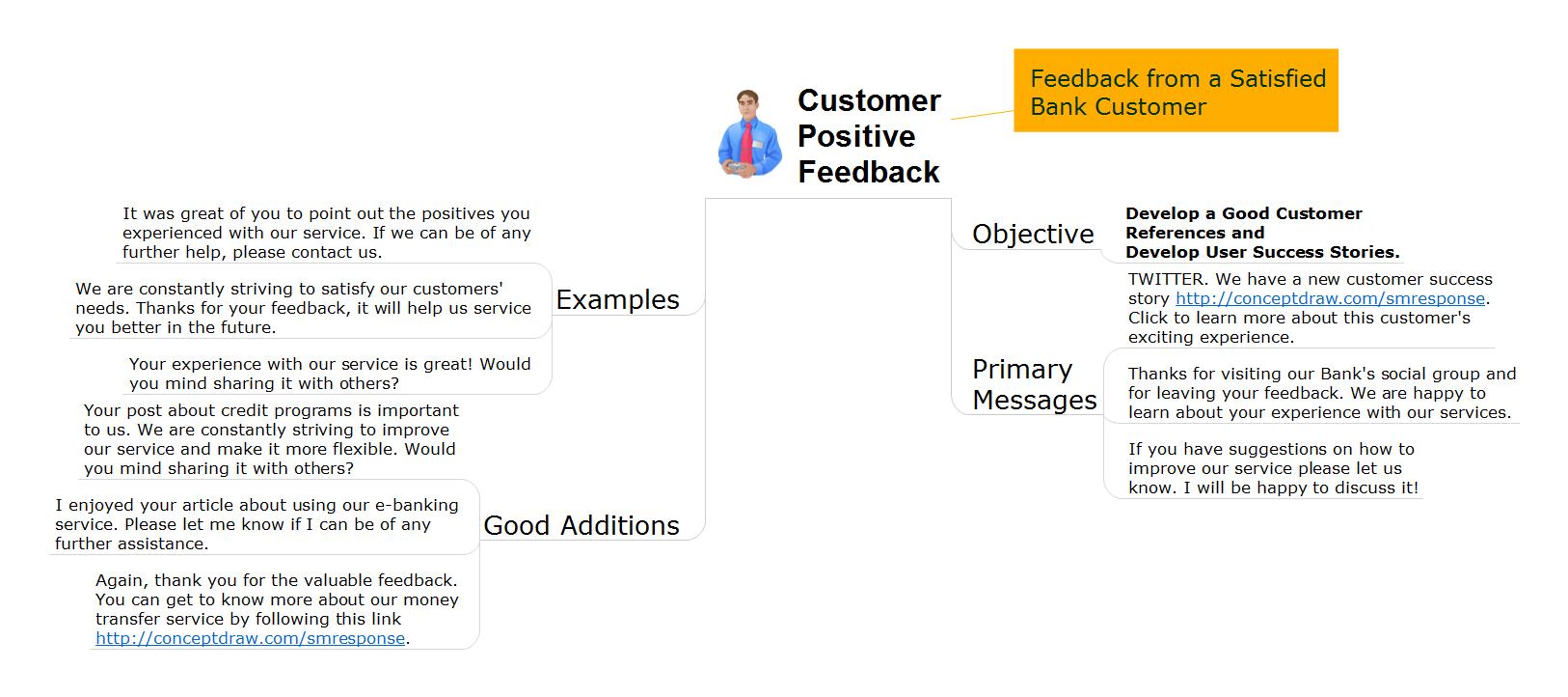 Action mind map - Bank customer positive feedback
