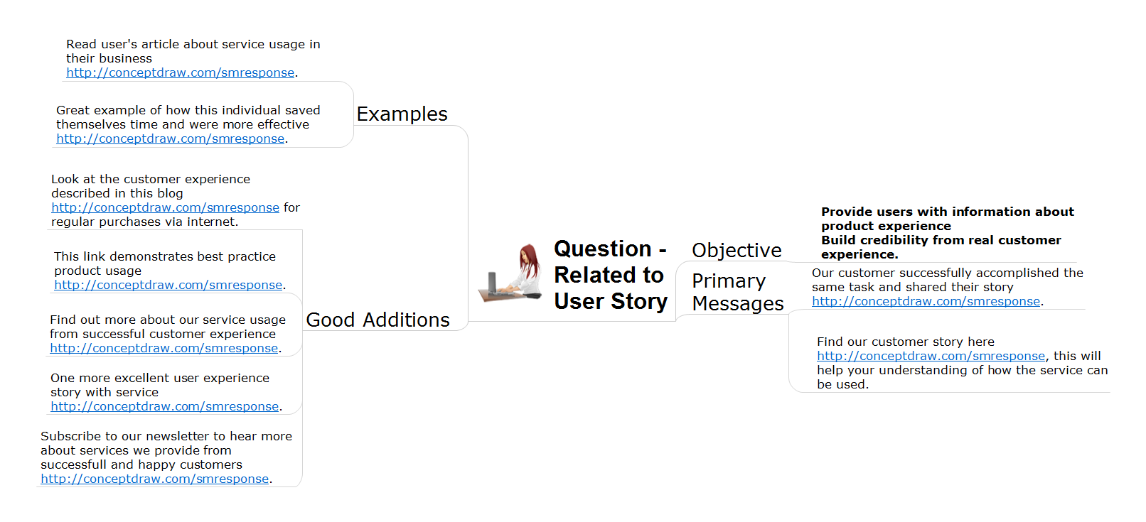Action mindmap - Address to user story question
