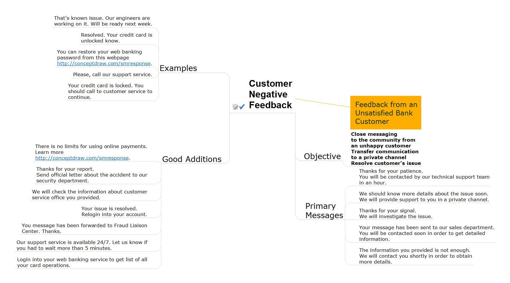 Action mindmap - Bank customer notifications