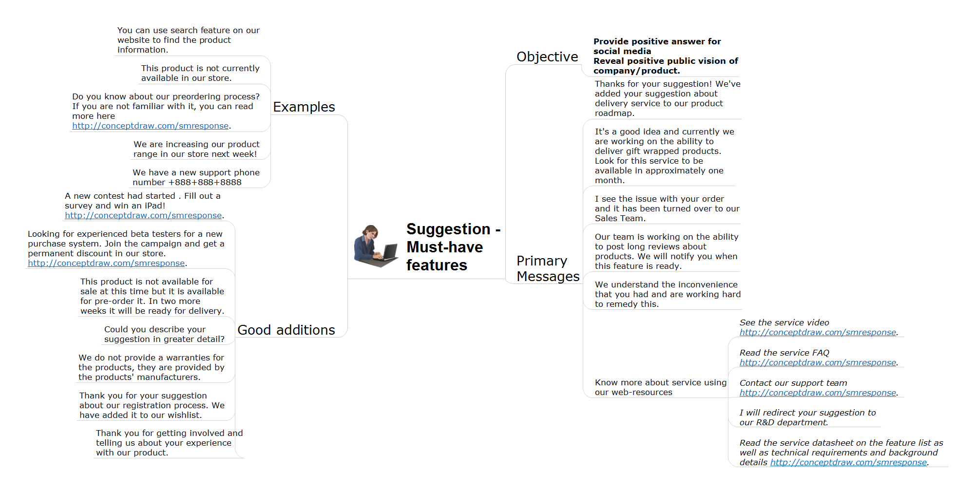Action mindmap - Must have suggestion