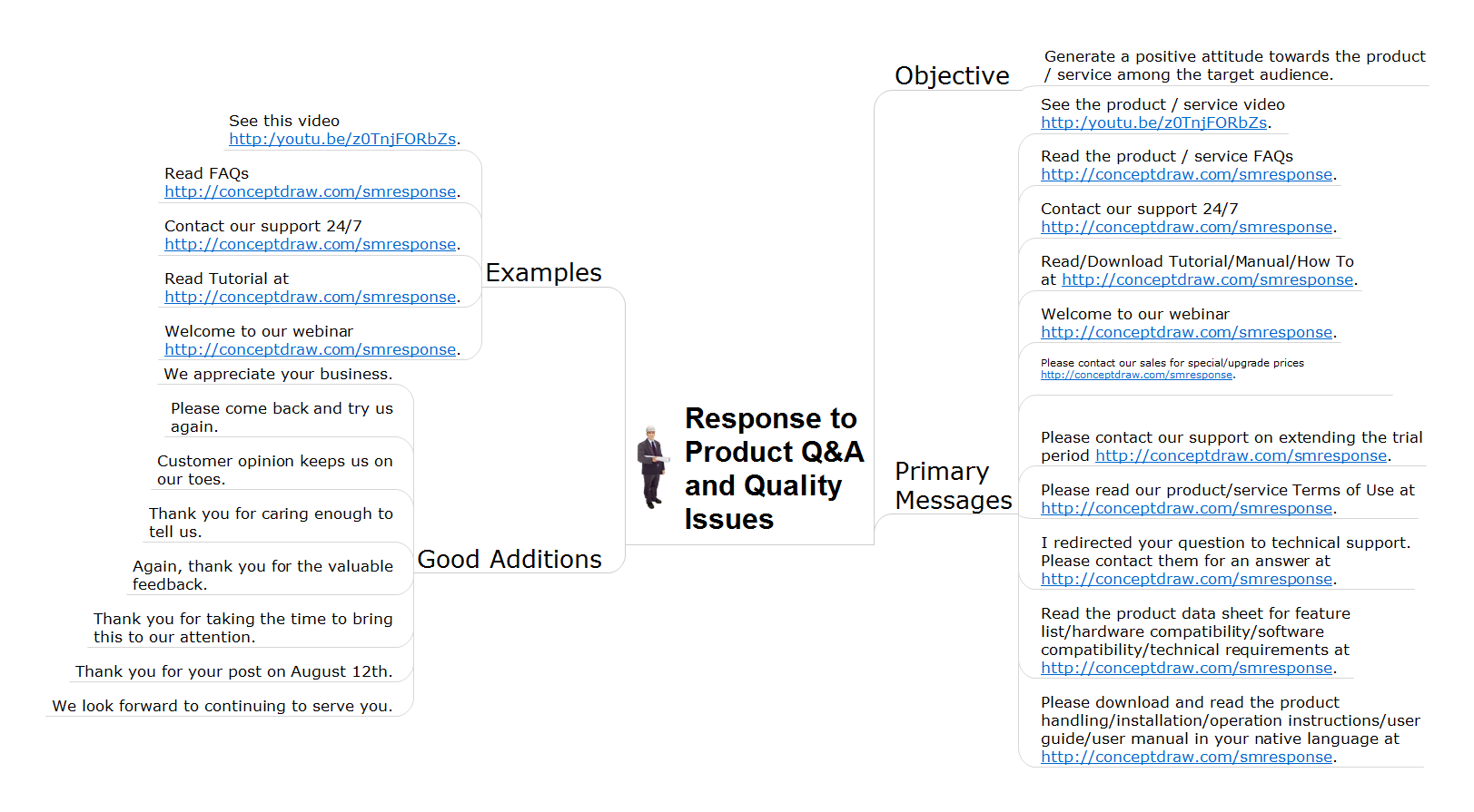 Action mindmap - Q&A quality issues