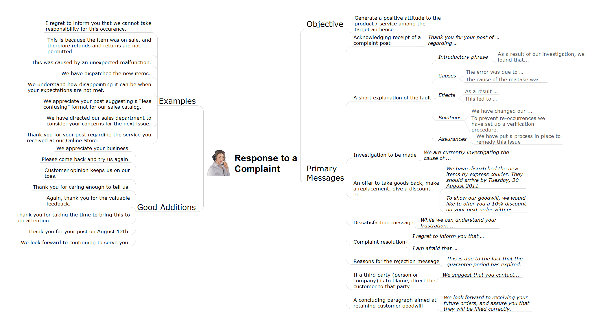 Social media response action mindmap - Response to complaint