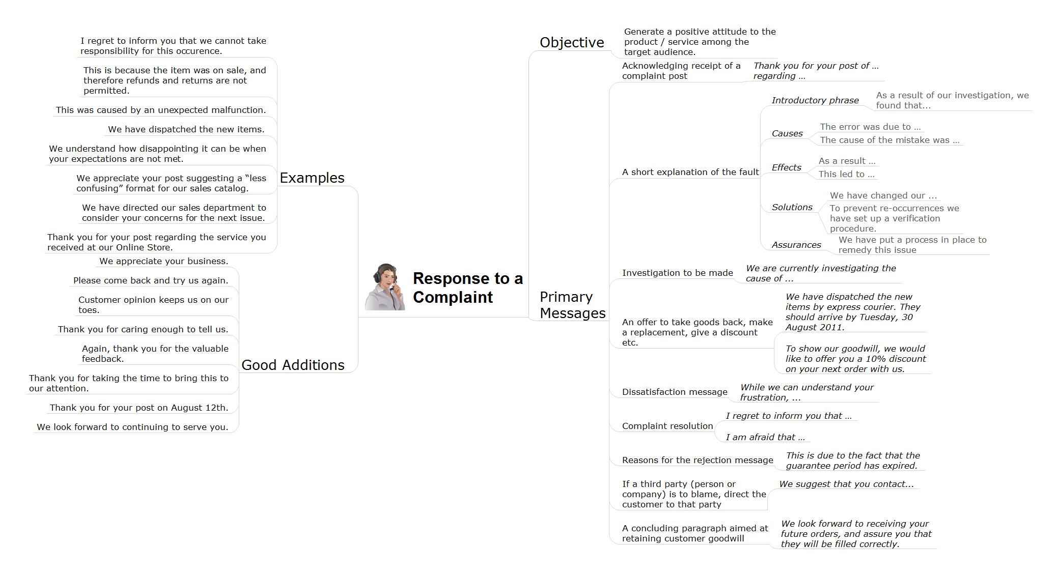 Social media response action mindmap - Response to complaint