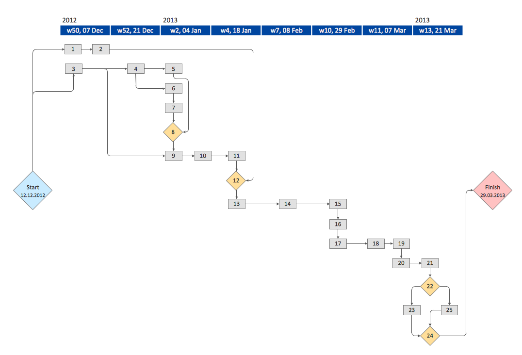 Write my network diagram for Activity network diagram template