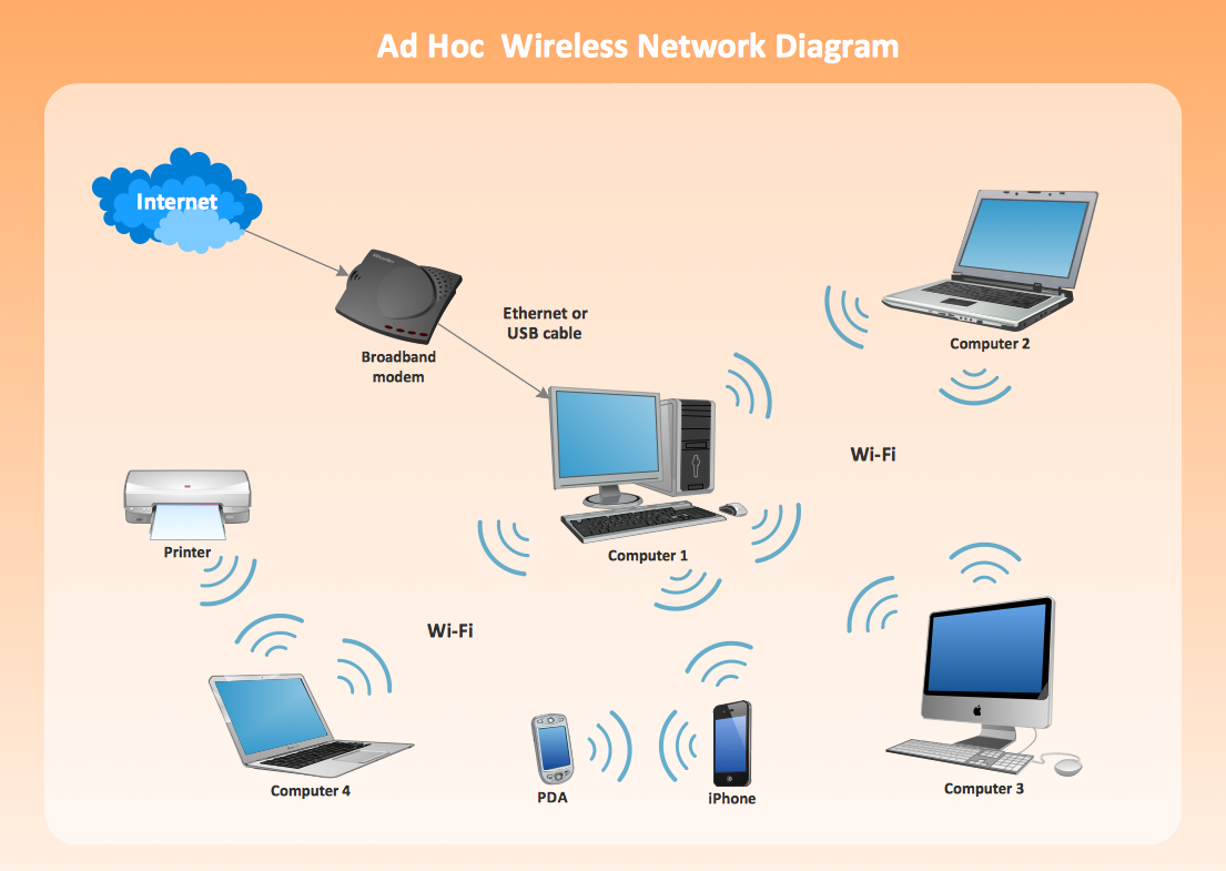 Ad hoc wireless network diagram