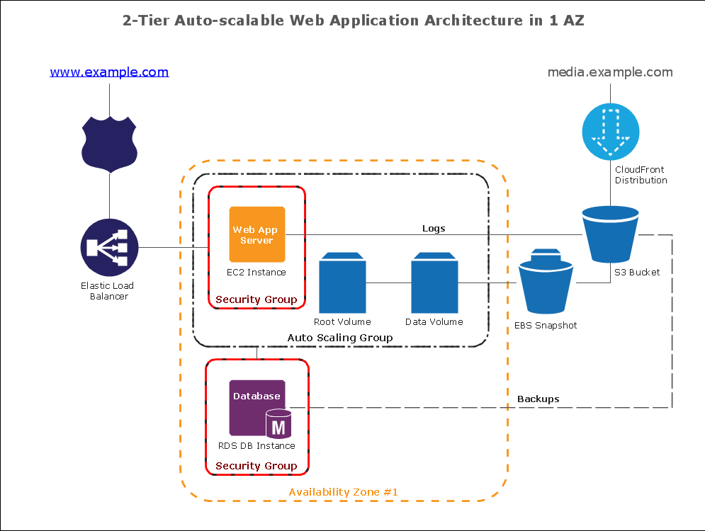 Amazon Web Services Diagrams 2 tier auto scalable application architecture in 1 az service architecture diagram word viewing service architecture  at crackthecode.co