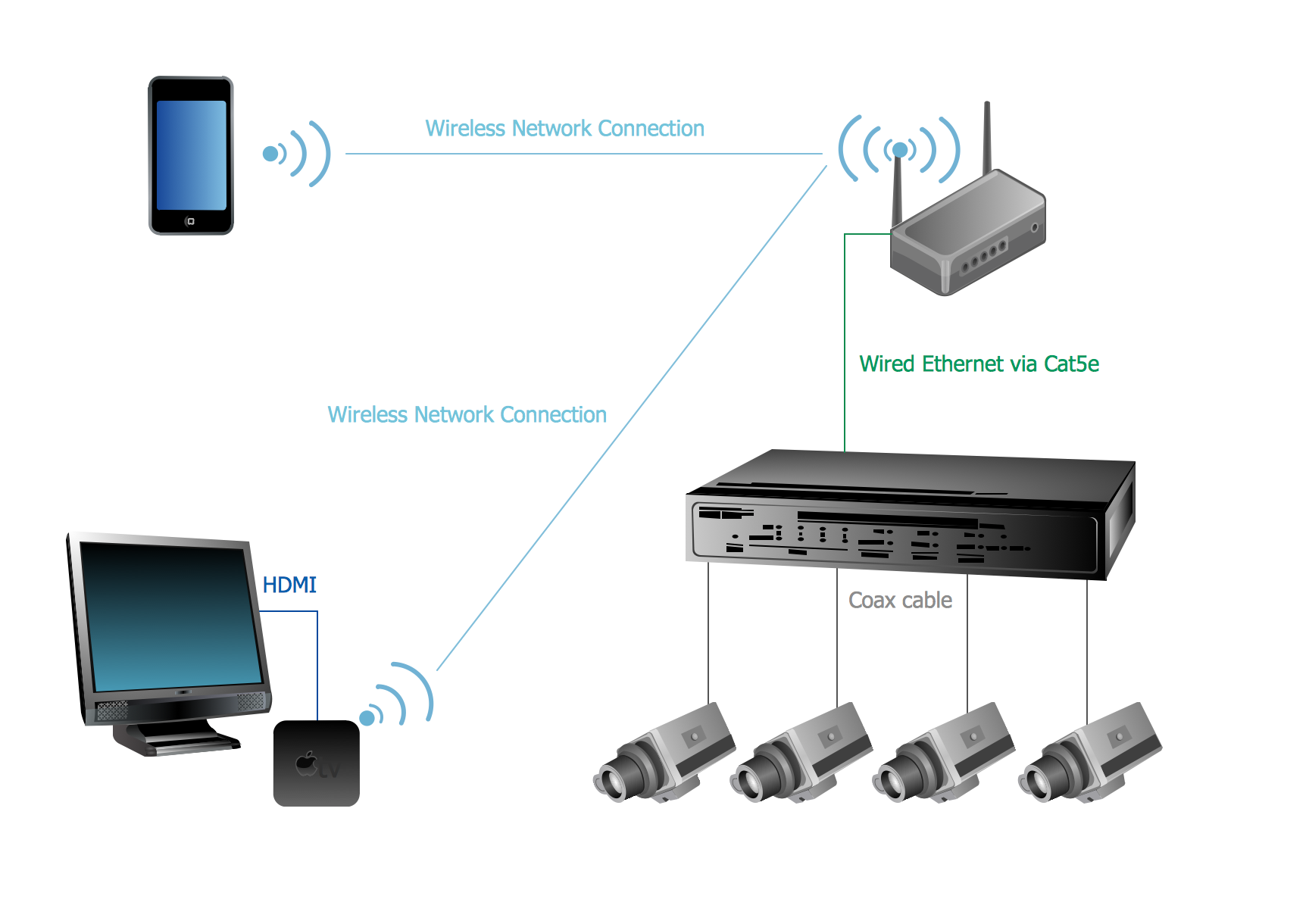 Apple TV Airplay CCTV Camera Network Diagram