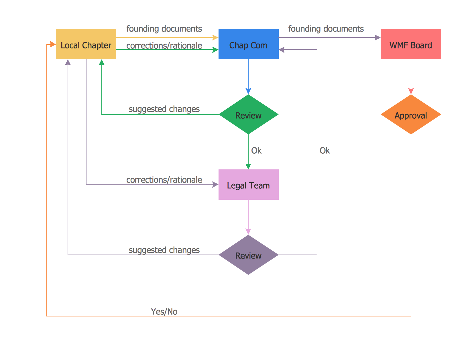 developing a flow chart Making flow charts in powerpoint can help to describe the entire flow of a process as well as making comprehensive funnel analysis free development powerpoint.