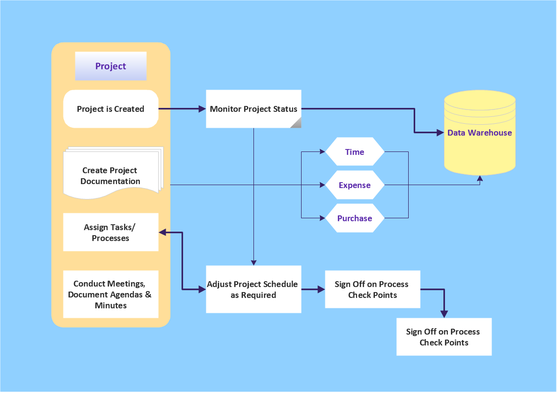 pyramid diagram  project management triangleaudit flowchart   project management process