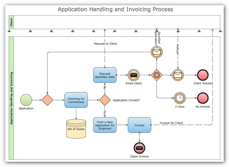 Business collaboration representation with BPMN notation