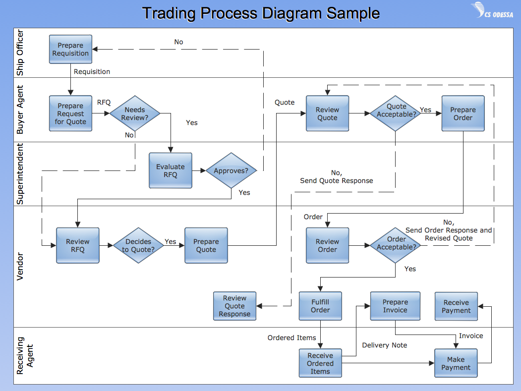 flow chart creator   create flowcharts  amp  diagrams   colored    cross functional flow chart   trading process diagram