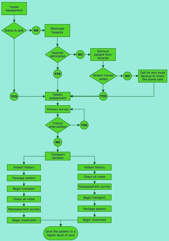 Visio Process Flow Diagram Symbols Visio Free Engine