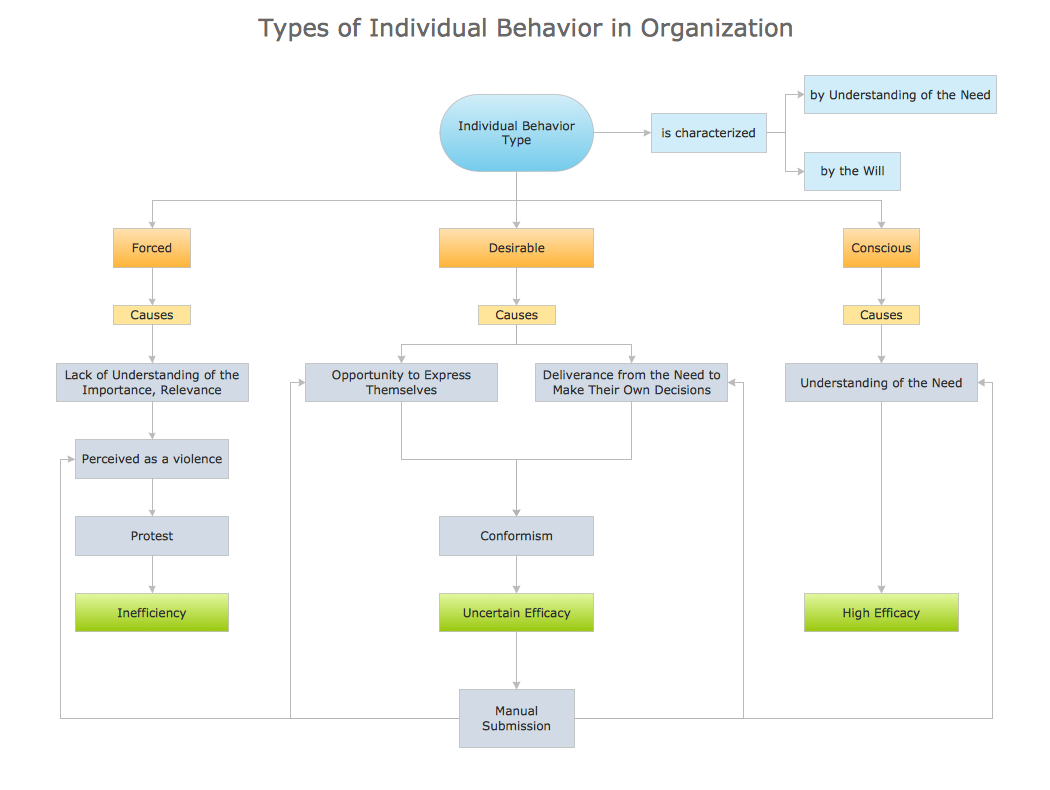 Block diagram - Types of individual behavior in organization