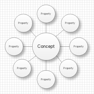 bubble diagramsbubble diagrams   conceptdraw pro