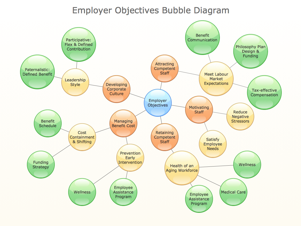 How to Draw a Bubble Chart *