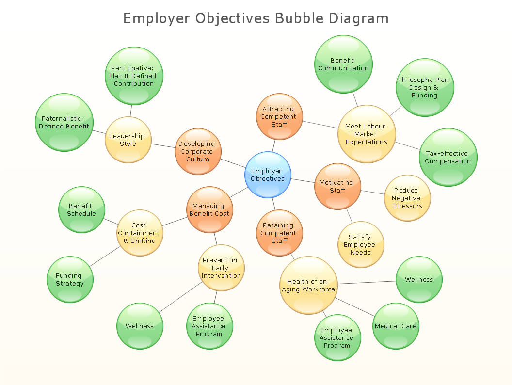 Bubble diagram employer objectives conceptdraw best multi babble diagram sample employer objectives ccuart Images