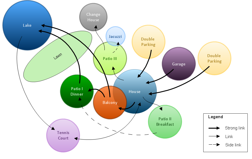Bubble diagrams in Landscape Design with ConceptDraw DIAGRAM