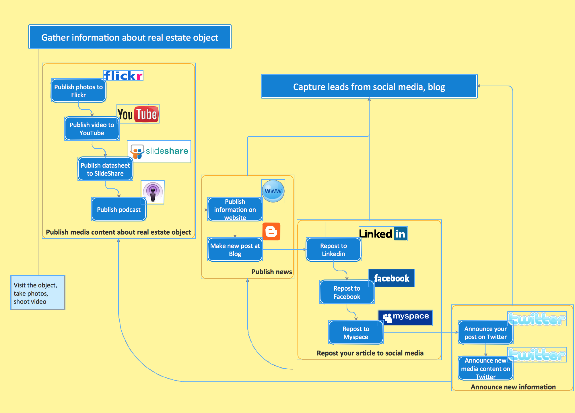 business flowchart get my conceptdraw software - Flow Chart Creator Software