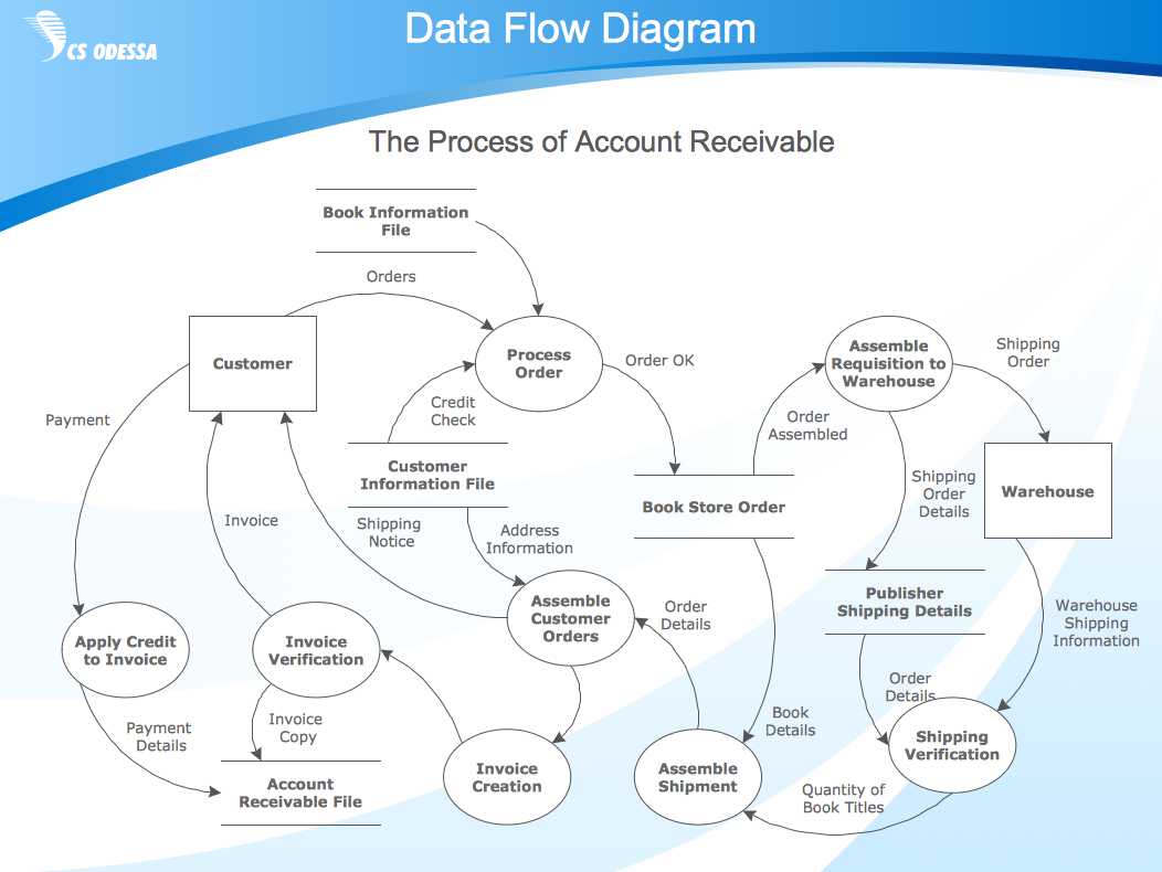 data flow diagram symbols  dfd librarybusiness process diagram example   data flow diagram