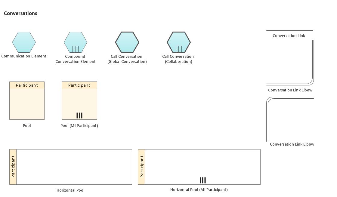 Business Process Elements: Conversations *
