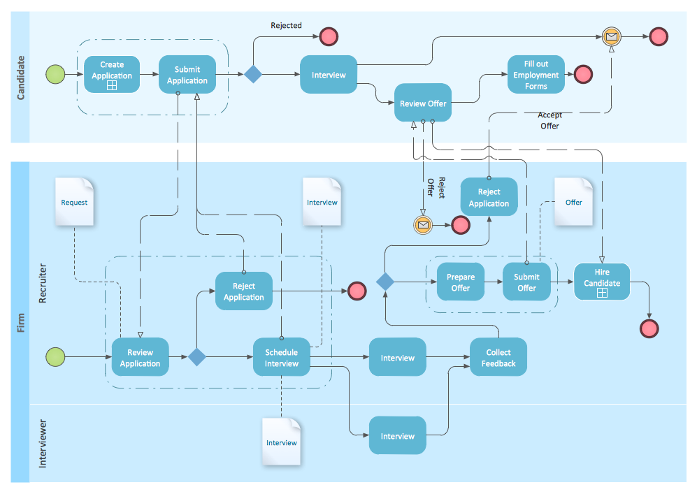 BPMN 2.0 | Business Process Modeling Software for Mac | Business ...