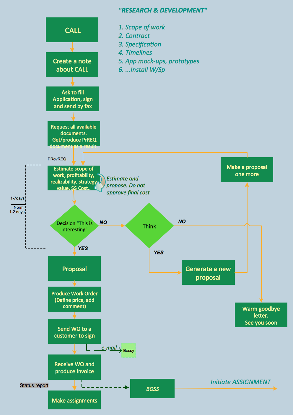 Business process procedure template ccuart
