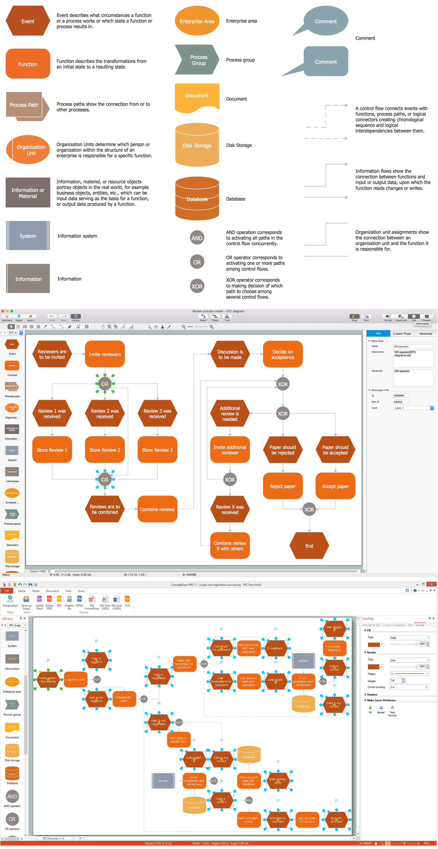 Process Flow Diagram Tool Great Design Of Wiring Business Chart Event Driven Chain Epc Rh Conceptdraw Com Decision