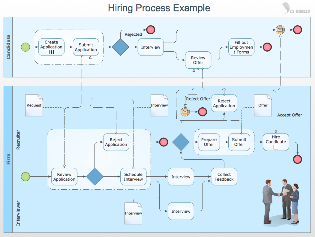 how to create a bpmn diagram using conceptdraw pro   business    business process diagrams   swim lane diagram hiring process example