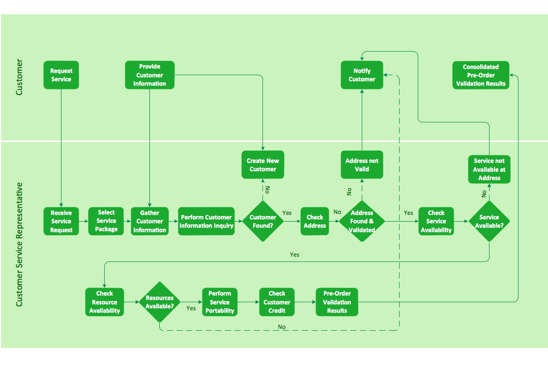 Business process flowchart - Providing telecom services