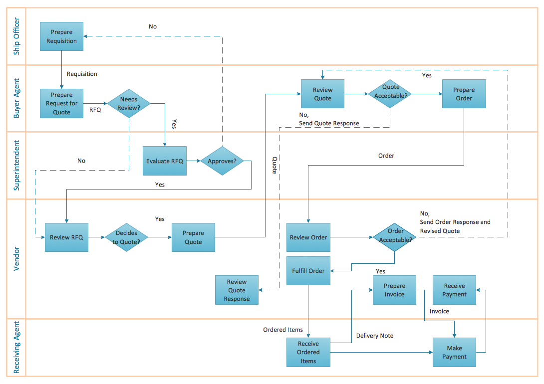 flow chart creator create flowcharts diagrams colored rh conceptdraw com process flow diagram standards process flow diagram standards