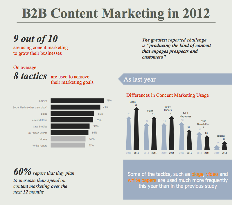Content Marketing Infographics *