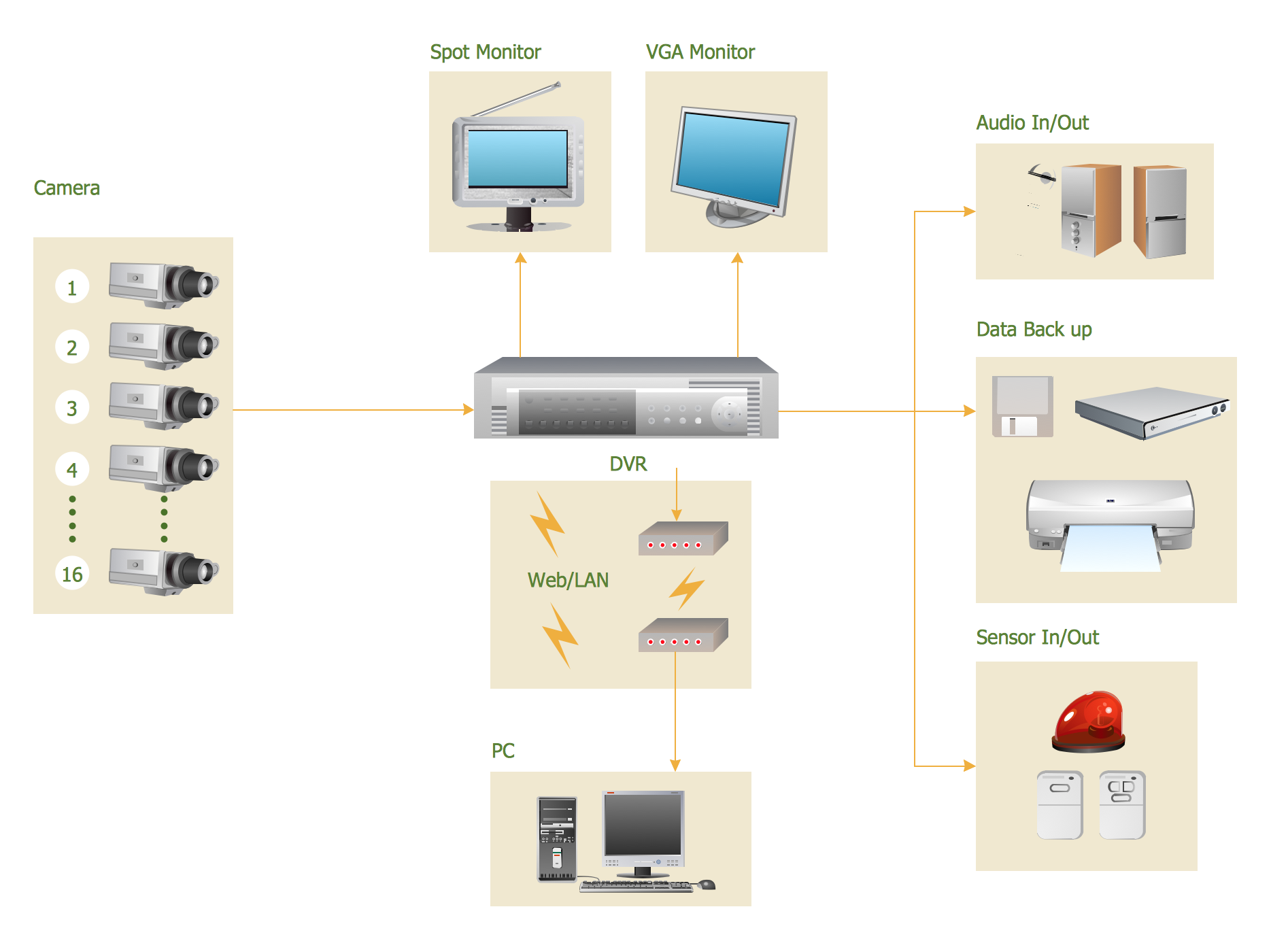 CCTV Surveillance System Diagram