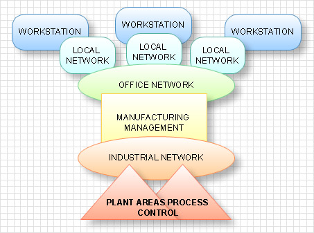 Control And Information Architecture Diagrams Ciad
