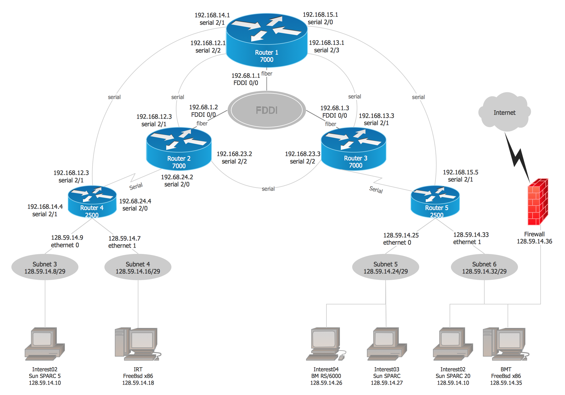 Cisco Network Diagram Examples And Templates (Win Mac) Part 96