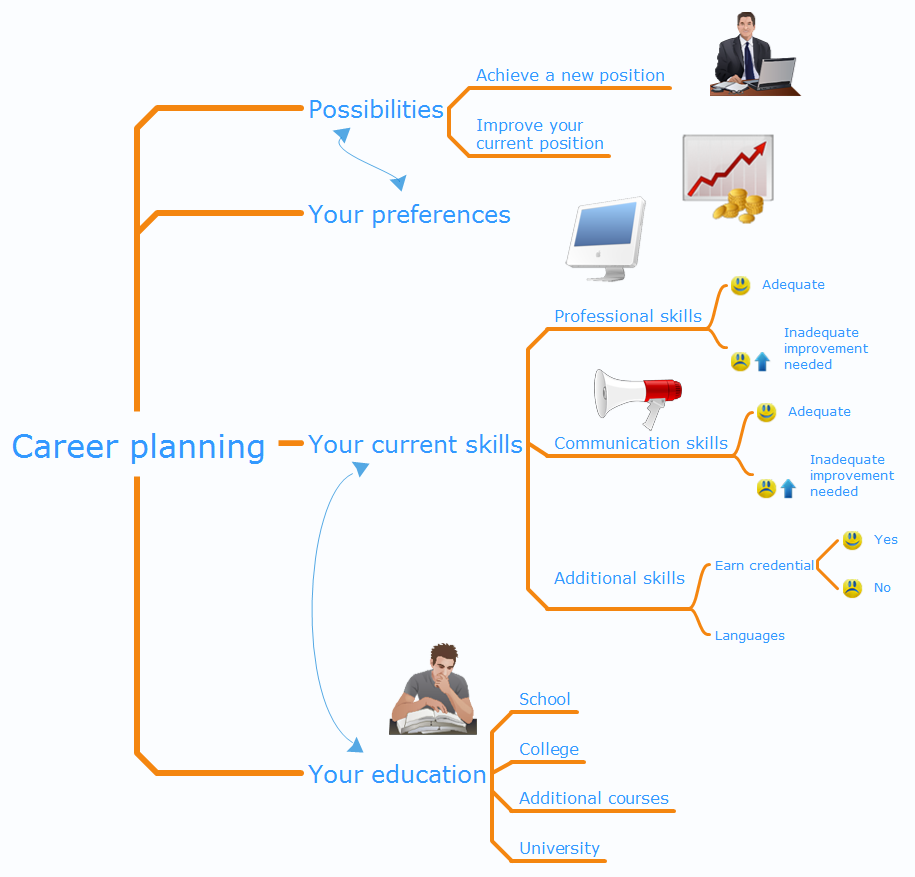 Career planning mindmap