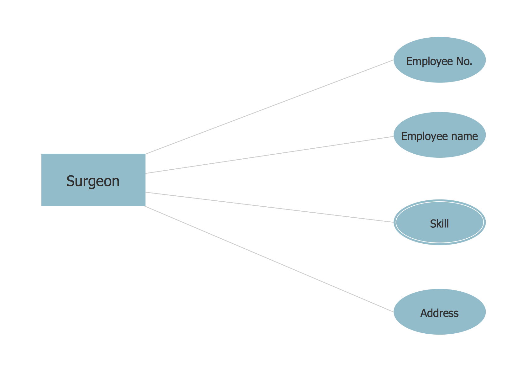 Chen ERD Diagram - Database of a Surgeon