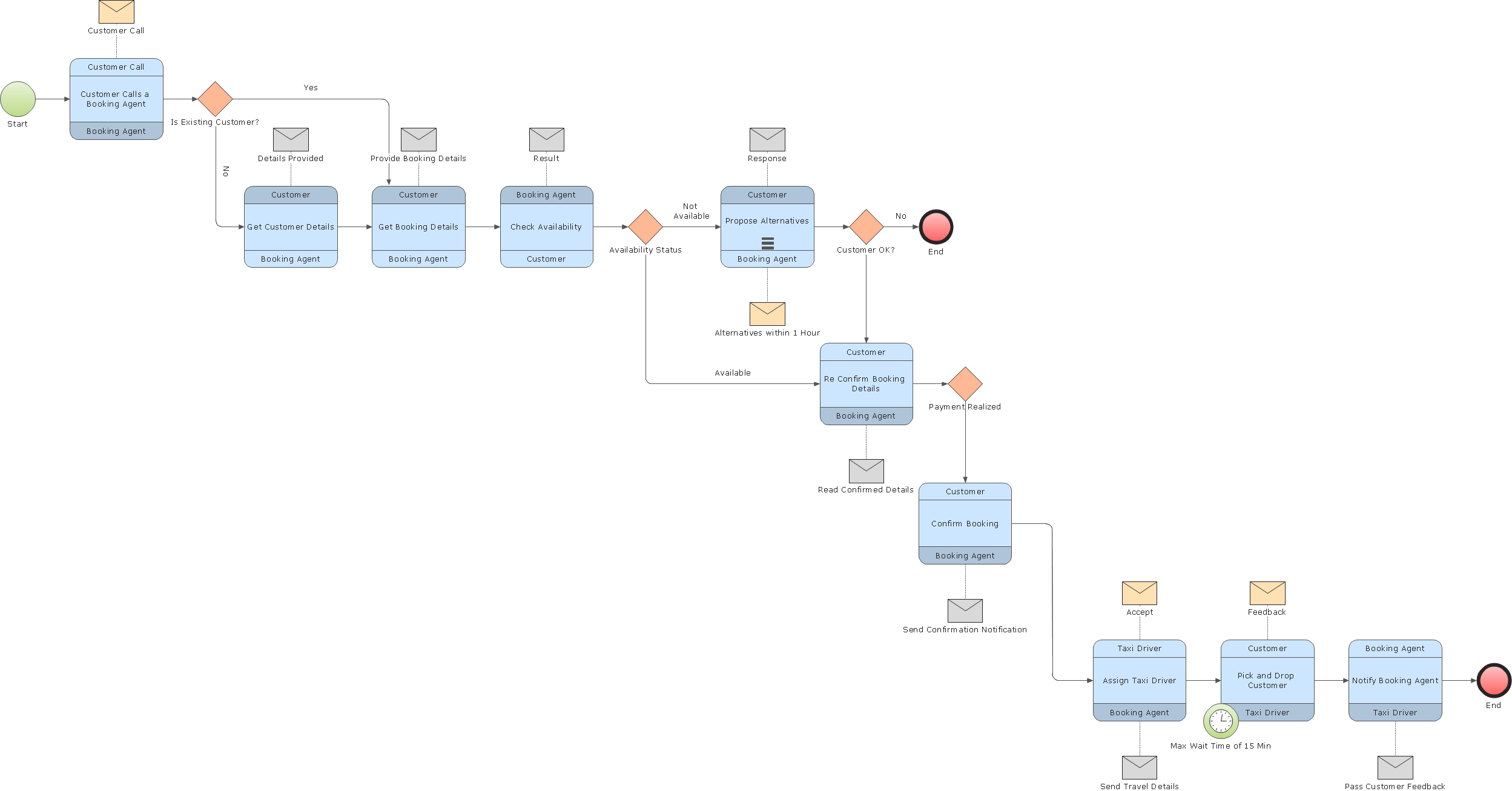 Choreography diagram BPMN 2.0 - Taxi reservation