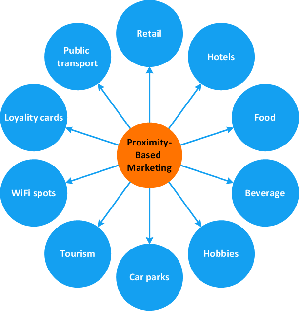 Circle-spoke diagram - Proximity based marketing