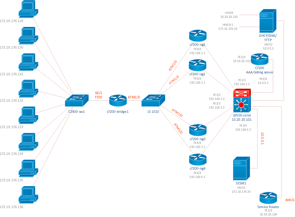 Cisco ISG network topology diagram