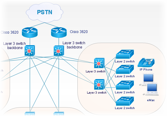 Cisco Network Objects in ConceptDraw DIAGRAM  *